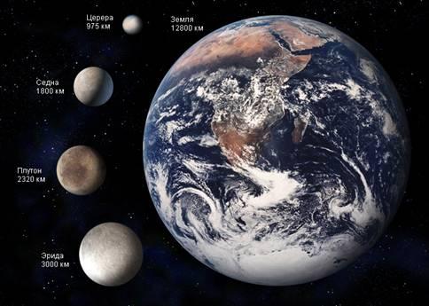Карликовые планеты Солнечной системы Рис 4