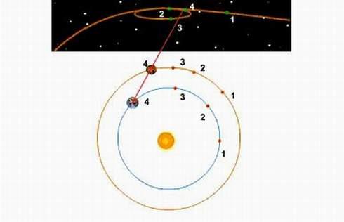 Видимое движение планет