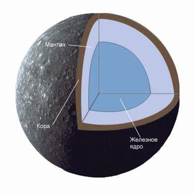 Предметом нашего исследования будут планеты Солнечной системы.