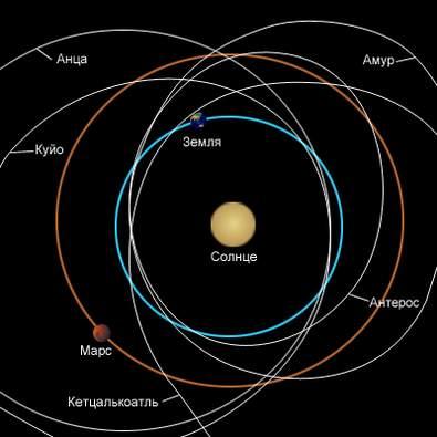 Астероиды в солнечной информация о джинтропин