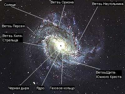 Строение галактики млечный путь реферат 4453