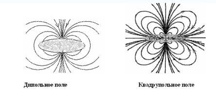 Картинки по запросу магнитное поле галактик