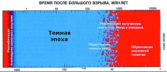 От Большого взрыва до первых звезд и наших дней Foto1561