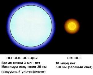 От Большого взрыва до первых звезд и наших дней Foto1562