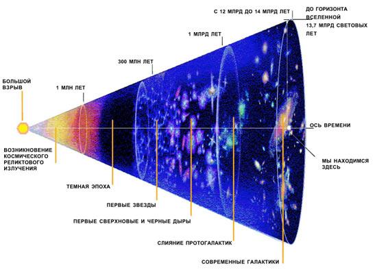 От Большого взрыва до первых звезд и наших дней Foto1563